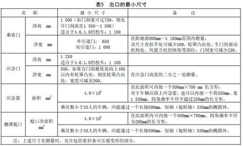 专用小学生校车安全技术条件(全文)
