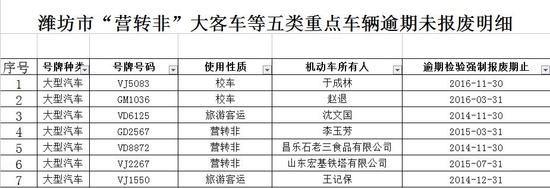 山东潍坊警方曝光:校车逾期未检验数量10辆、未报废数量2辆