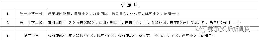 康巴什、东胜、伊旗校车路线图来了!哪条离你最近?