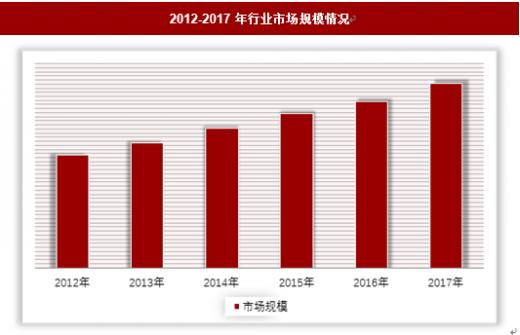 2019年中国校车行业分析报告-产业规模现状与发展规划趋势